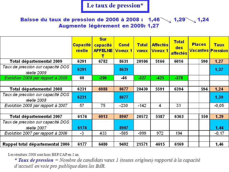 Les résultats 2008 sont hors BEP CAP en 1 an Le taux de pression* * Taux de pression = Nombre de candidats vœux 1 (toutes origines) rapporté à la capa