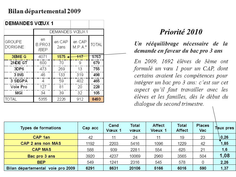 Bilan départemental 2009 6016 590 1,37 Priorité 2010 Un rééquilibrage nécessaire de la demande en faveur du bac pro 3 ans En 2009, 1692 élèves de 3ème