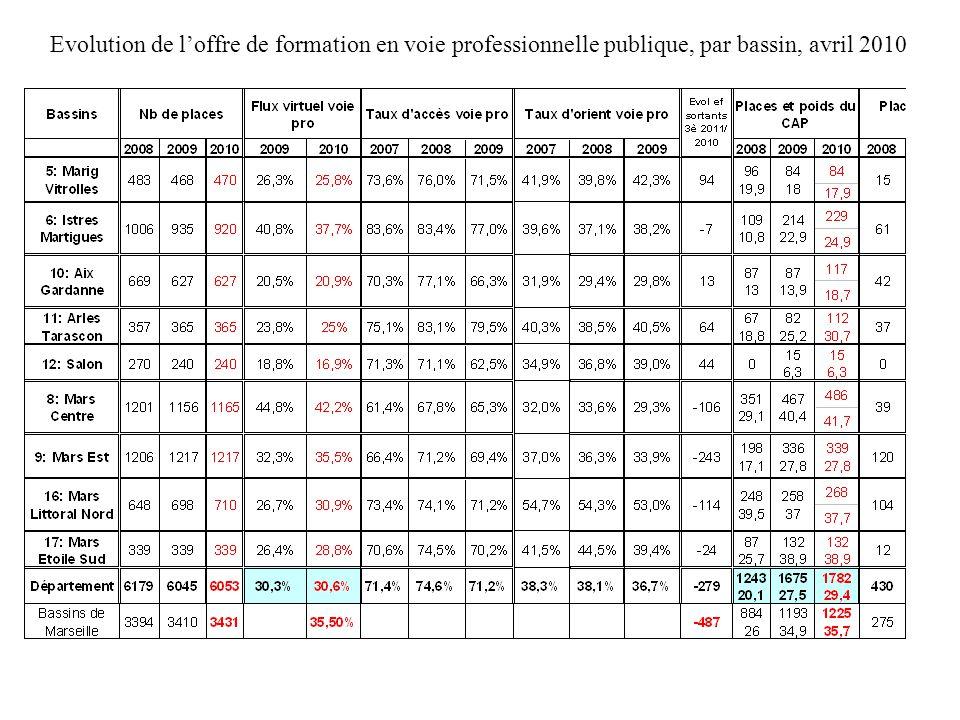 Evolution de l'offre de formation en voie professionnelle publique, par bassin, avril 2010