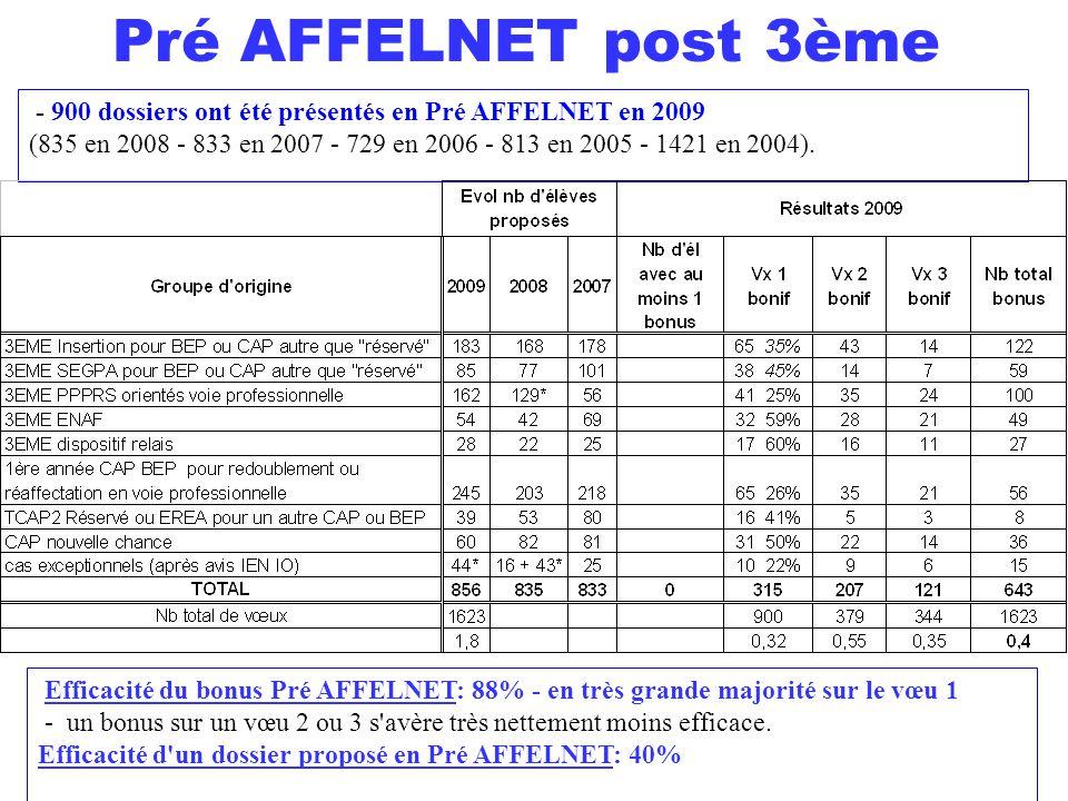 Pré AFFELNET post 3ème - 900 dossiers ont été présentés en Pré AFFELNET en 2009 (835 en 2008 - 833 en 2007 - 729 en 2006 - 813 en 2005 - 1421 en 2004)