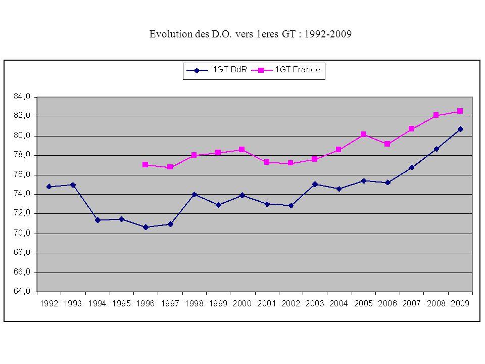Evolution des D.O. vers 1eres GT : 1992-2009