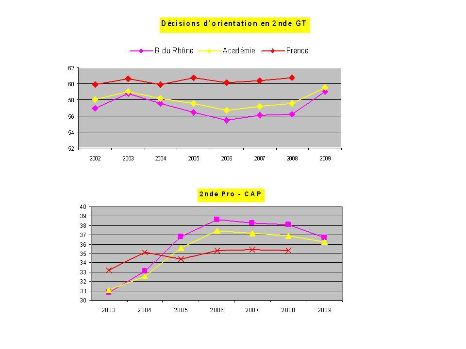 Les résultats 2008 sont hors BEP CAP en 1 an Le taux de pression* * Taux de pression = Nombre de candidats vœux 1 (toutes origines) rapporté à la capacité d'accueil en voie pro publique dans les BdR.