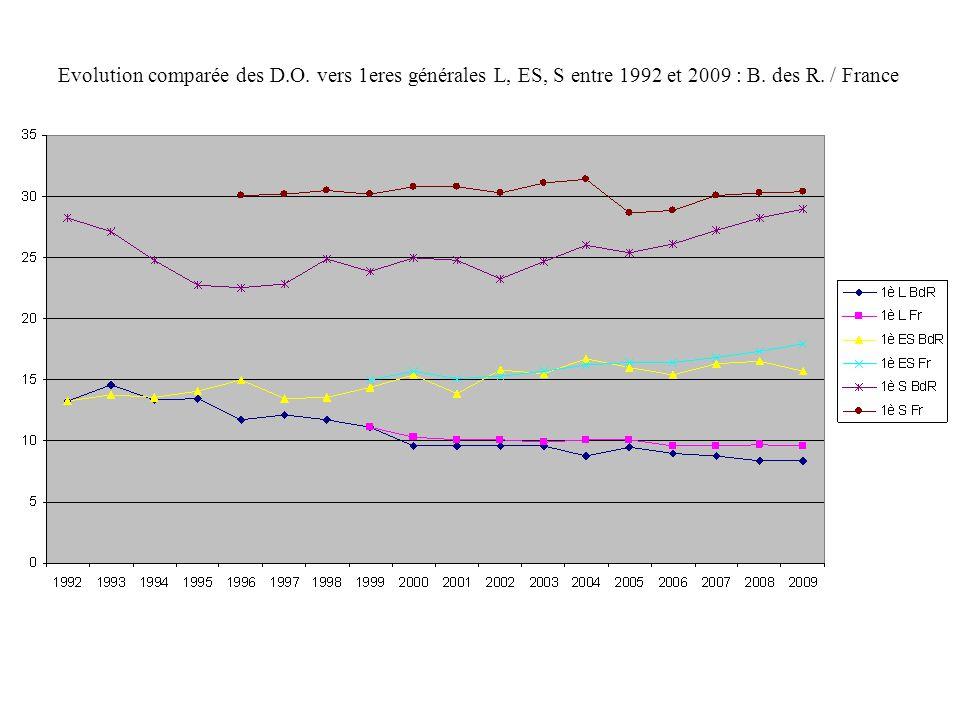 Evolution comparée des D.O. vers 1eres générales L, ES, S entre 1992 et 2009 : B. des R. / France