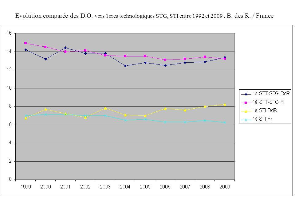 Evolution comparée des D.O. vers 1eres technologiques STG, STI entre 1992 et 2009 : B. des R. / France