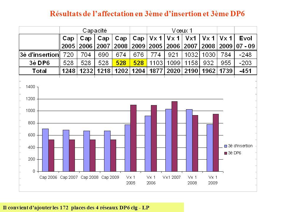 Résultats de l'affectation en 3ème d'insertion et 3ème DP6 Il convient d'ajouter les 172 places des 4 réseaux DP6 clg - LP