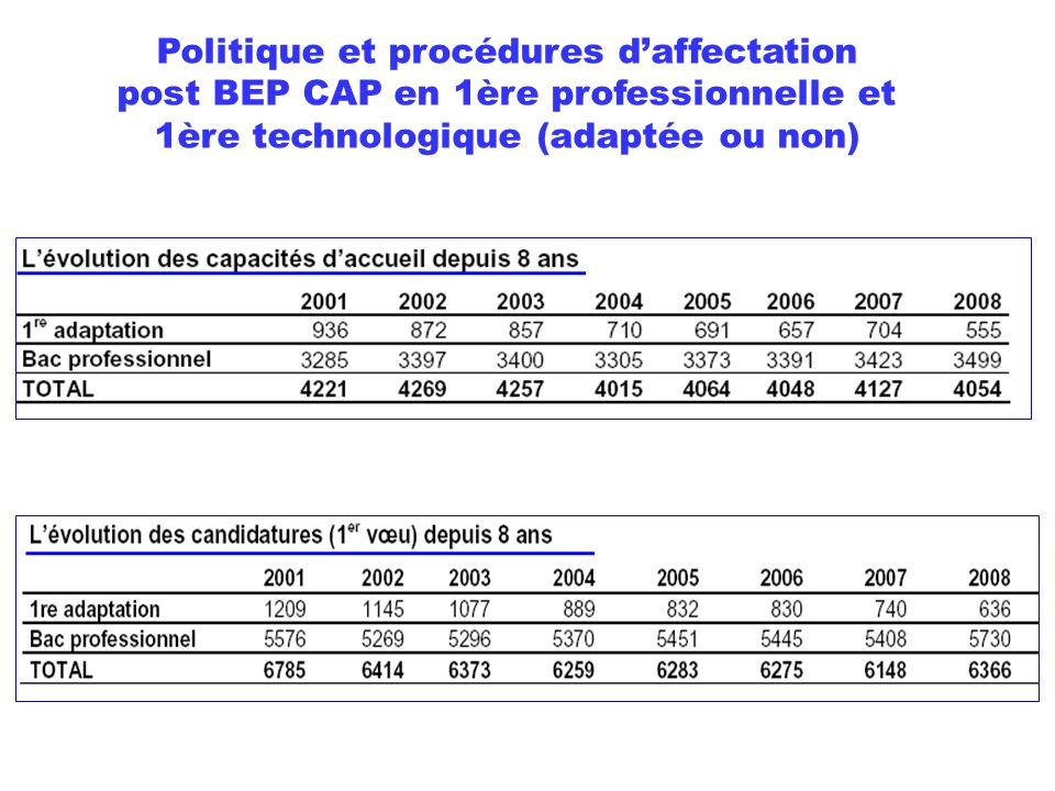 Politique et procédures d'affectation post BEP CAP en 1ère professionnelle et 1ère technologique (adaptée ou non) Les années transitoires