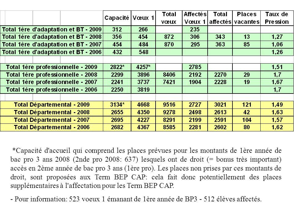 *Capacité d'accueil qui comprend les places prévues pour les montants de 1ère année de bac pro 3 ans 2008 (2nde pro 2008: 637) lesquels ont de droit (