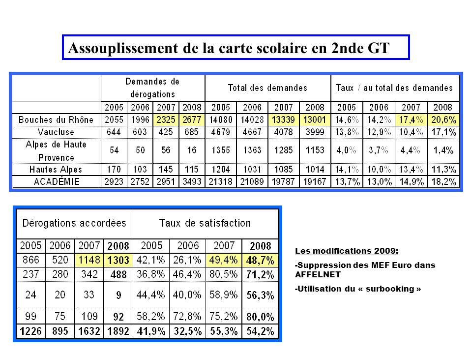 Assouplissement de la carte scolaire en 2nde GT Les modifications 2009: -Suppression des MEF Euro dans AFFELNET -Utilisation du « surbooking »