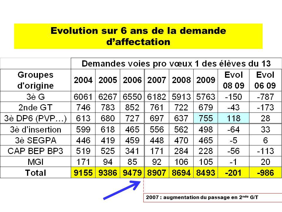 Evolution sur 6 ans de la demande d'affectation 2007 : augmentation du passage en 2 nde G/T