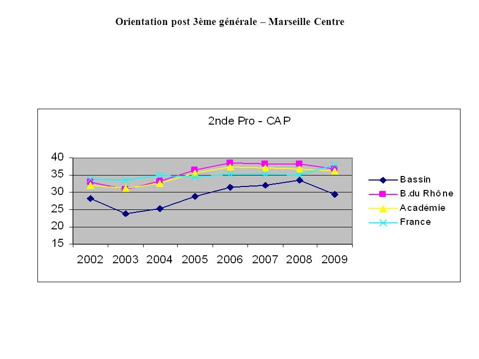 Doublements, réorientations post 2GT, bassin Marseille Littoral Nord, Passage En 1ere Dblt 2GT Taux Dblt Réorien Voie Pro Taux Réo Total Non passage Taux Non passage Saint- Exupéry 61,4%11826,3%5512,3%17338,6% Victor Hugo 67,7%5418,6%4013,7%9432,3%