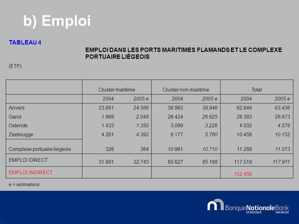© National Bank of Belgium b) Emploi TABLEAU 4 EMPLOI DANS LES PORTS MARITIMES FLAMANDS ET LE COMPLEXE PORTUAIRE LIÉGEOIS (ETP) Cluster maritimeCluster non maritimeTotal 20042005 e20042005 e20042005 e Anvers23.88124.58838.96538.84862.84663.436 Gand1.9692.04826.42426.62528.39328.673 Ostende1.4331.3503.0993.2264.5324.576 Zeebrugge4.2814.3926.1775.76010.45810.152 Complexe portuaire liégeois32836410.96110.71011.28911.073 EMPLOI DIRECT 31.89132.74385.62785.168117.519117.911 EMPLOI INDIRECT 152.456 e = estimations