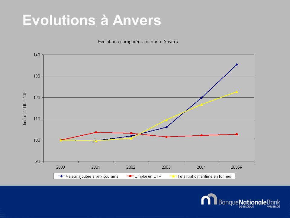 © National Bank of Belgium Evolutions à Anvers