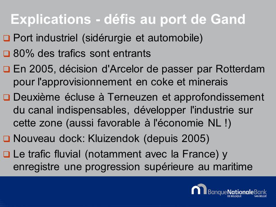 © National Bank of Belgium  Port industriel (sidérurgie et automobile)  80% des trafics sont entrants  En 2005, décision d Arcelor de passer par Rotterdam pour l approvisionnement en coke et minerais  Deuxième écluse à Terneuzen et approfondissement du canal indispensables, développer l industrie sur cette zone (aussi favorable à l économie NL !)  Nouveau dock: Kluizendok (depuis 2005)  Le trafic fluvial (notamment avec la France) y enregistre une progression supérieure au maritime Explications - défis au port de Gand