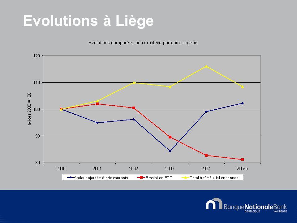 © National Bank of Belgium Evolutions à Liège