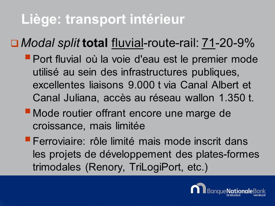 © National Bank of Belgium Liège: transport intérieur  Modal split total fluvial-route-rail: 71-20-9%  Port fluvial où la voie d eau est le premier mode utilisé au sein des infrastructures publiques, excellentes liaisons 9.000 t via Canal Albert et Canal Juliana, accès au réseau wallon 1.350 t.