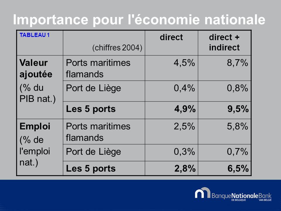 © National Bank of Belgium Importance pour l économie nationale TABLEAU 1 (chiffres 2004) directdirect + indirect Valeur ajoutée (% du PIB nat.) Ports maritimes flamands 4,5%8,7% Port de Liège0,4%0,8% Les 5 ports4,9%9,5% Emploi (% de l emploi nat.) Ports maritimes flamands 2,5%5,8% Port de Liège0,3%0,7% Les 5 ports2,8%6,5%