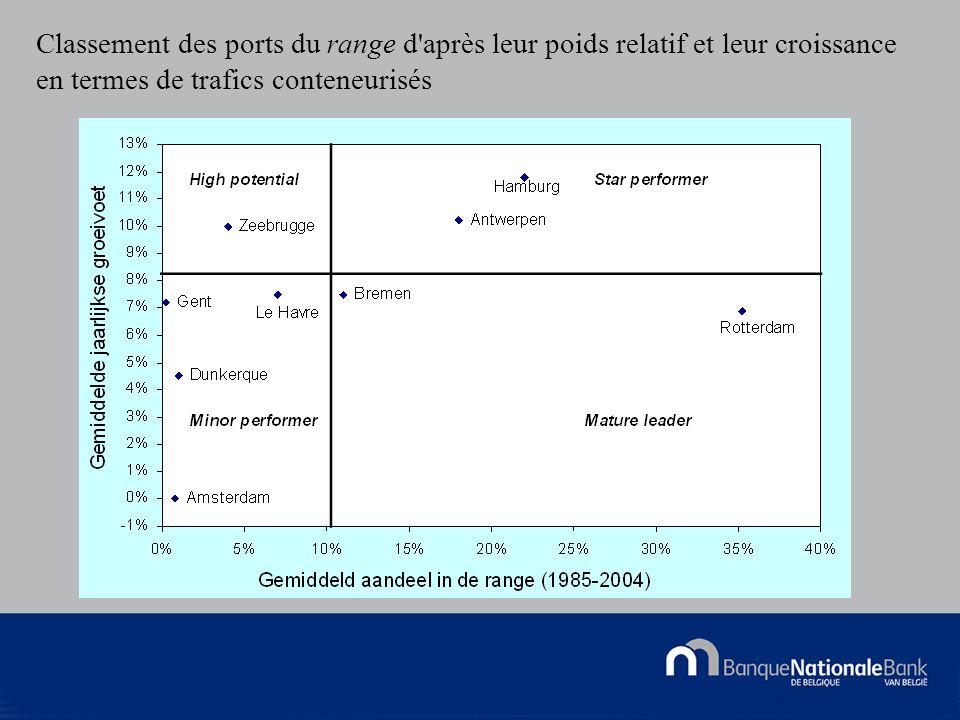 © National Bank of Belgium Classement des ports du range d après leur poids relatif et leur croissance en termes de trafics conteneurisés