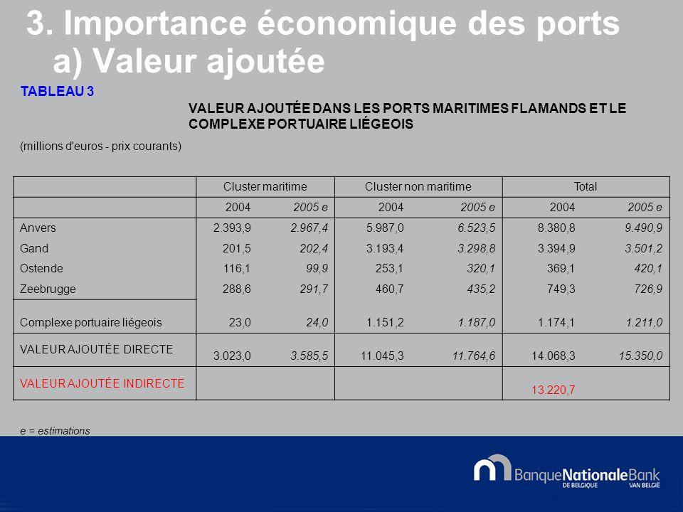 © National Bank of Belgium a) Valeur ajoutée TABLEAU 3 VALEUR AJOUTÉE DANS LES PORTS MARITIMES FLAMANDS ET LE COMPLEXE PORTUAIRE LIÉGEOIS (millions d euros - prix courants) Cluster maritimeCluster non maritimeTotal 20042005 e20042005 e20042005 e Anvers2.393,92.967,45.987,06.523,58.380,89.490,9 Gand201,5202,43.193,43.298,83.394,93.501,2 Ostende116,199,9253,1320,1369,1420,1 Zeebrugge288,6291,7460,7435,2749,3726,9 Complexe portuaire liégeois23,024,01.151,21.187,01.174,11.211,0 VALEUR AJOUTÉE DIRECTE 3.023,03.585,511.045,311.764,614.068,315.350,0 VALEUR AJOUTÉE INDIRECTE 13.220,7 e = estimations 3.