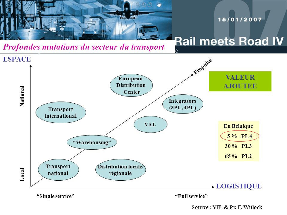 ESPACE Transport international VAL Integrators (3PL, 4PL) Distribution locale/ régionale Transport national Warehousing European Distribution Center Single service Full service Local National Propulsé LOGISTIQUE VALEUR AJOUTEE Source : VIL & Pr.