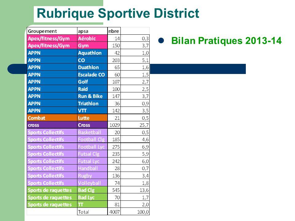 Rubrique Sportive District Bilan Pratiques 2013-14