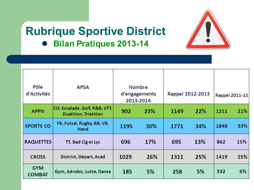 Rubrique Sportive District Bilan Pratiques 2013-14 Pôle d'Activités APSANombre d'engagements 2013-2014 Rappel 2012-2013 Rappel 2011-12 APPN CO, Escala