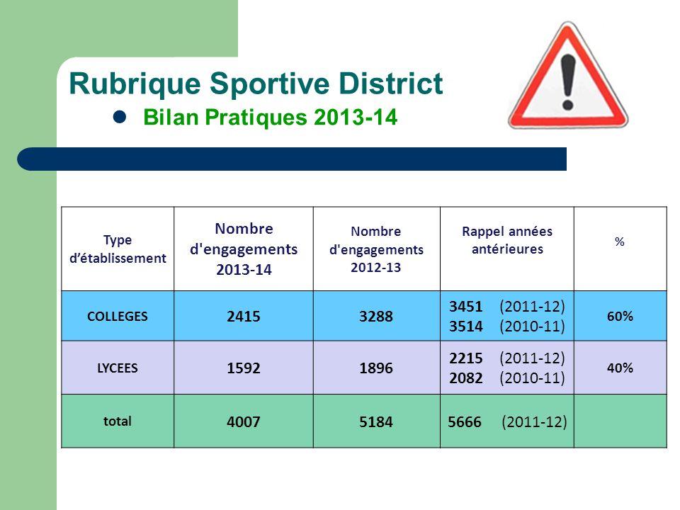 Rubrique Sportive District Bilan Pratiques 2013-14 Type d'établissement Nombre d'engagements 2013-14 Nombre d'engagements 2012-13 Rappel années antéri