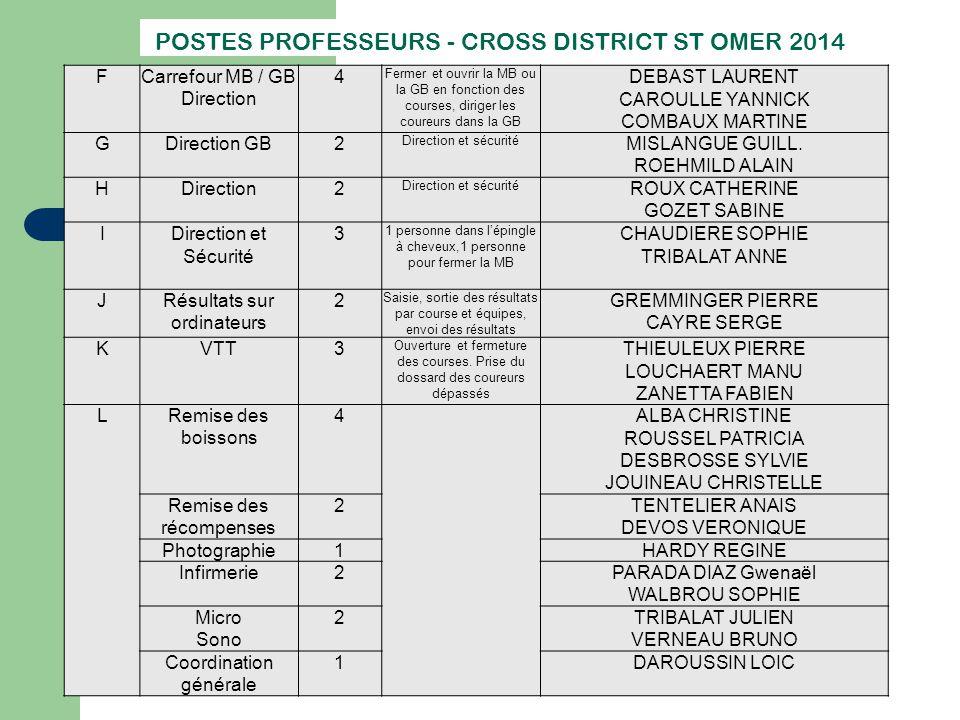 POSTES PROFESSEURS - CROSS DISTRICT ST OMER 2014 FCarrefour MB / GB Direction 4 Fermer et ouvrir la MB ou la GB en fonction des courses, diriger les c