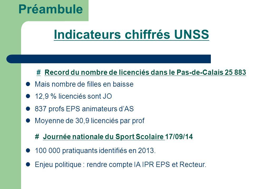 Préambule Indicateurs chiffrés UNSS Mais nombre de filles en baisse # Record du nombre de licenciés dans le Pas-de-Calais 25 883 12,9 % licenciés sont