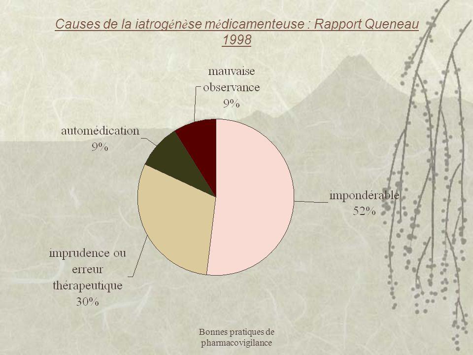 Bonnes pratiques de pharmacovigilance Causes de la iatrog é n è se m é dicamenteuse : Rapport Queneau 1998