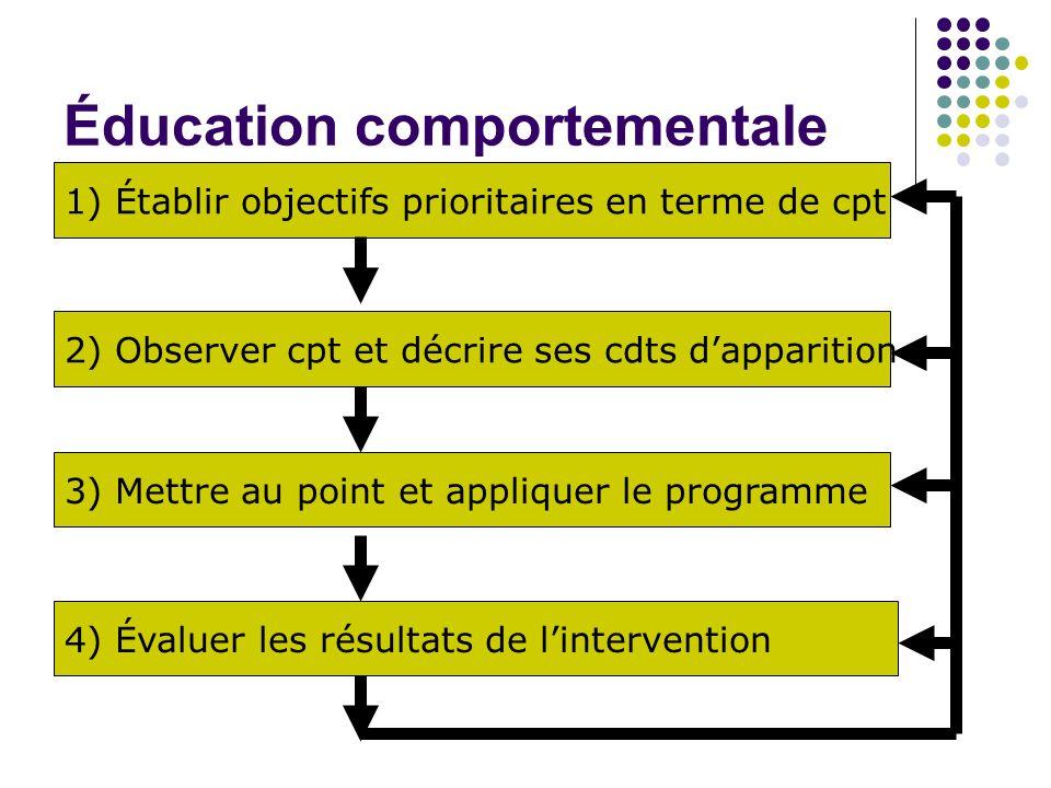 Éducation comportementale 1) Établir objectifs prioritaires en terme de cpt 2) Observer cpt et décrire ses cdts d'apparition 3) Mettre au point et appliquer le programme 4) Évaluer les résultats de l'intervention