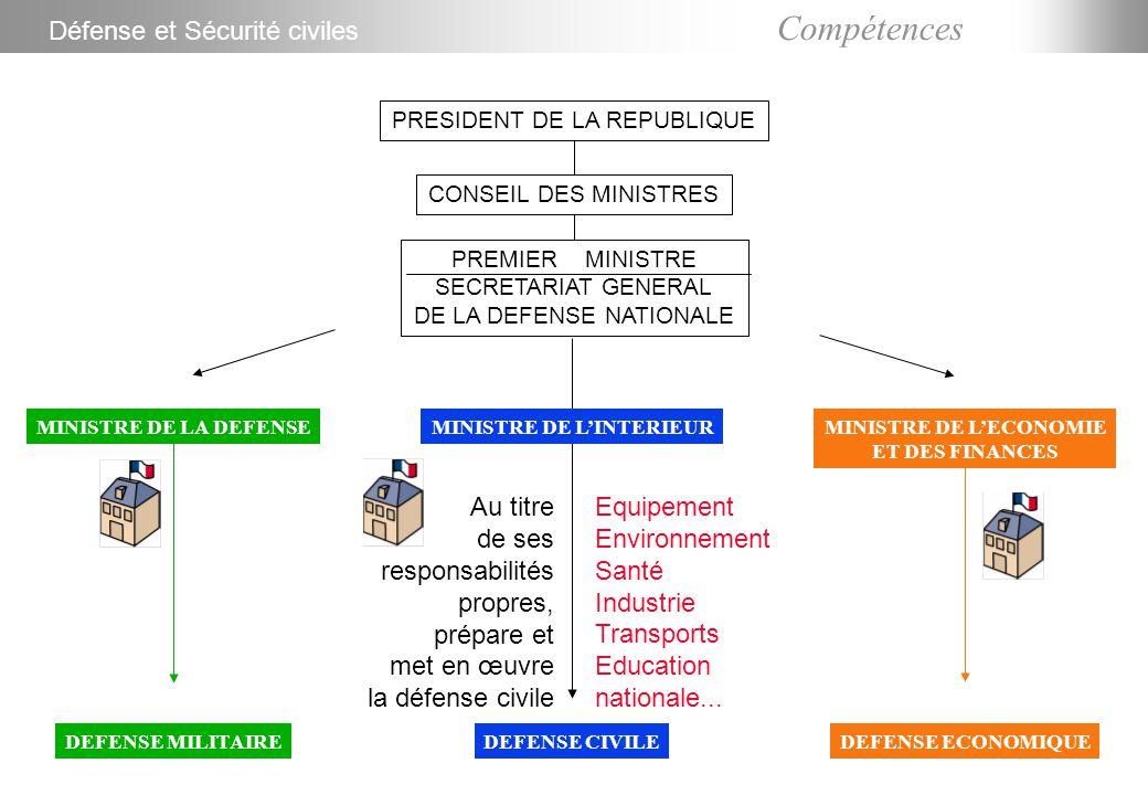 Compétences PRESIDENT DE LA REPUBLIQUE CONSEIL DES MINISTRES PREMIER MINISTRE SECRETARIAT GENERAL DE LA DEFENSE NATIONALE MINISTRE DE LA DEFENSE DEFENSE MILITAIRE MINISTRE DE L'INTERIEUR DEFENSE CIVILE MINISTRE DE L'ECONOMIE ET DES FINANCES DEFENSE ECONOMIQUE Au titre de ses responsabilités propres, prépare et met en œuvre la défense civile Défense et Sécurité civiles Coordonne et contrôle l'action des autres ministères concernés par la défense civile Equipement Environnement Santé Industrie Transports Education nationale...