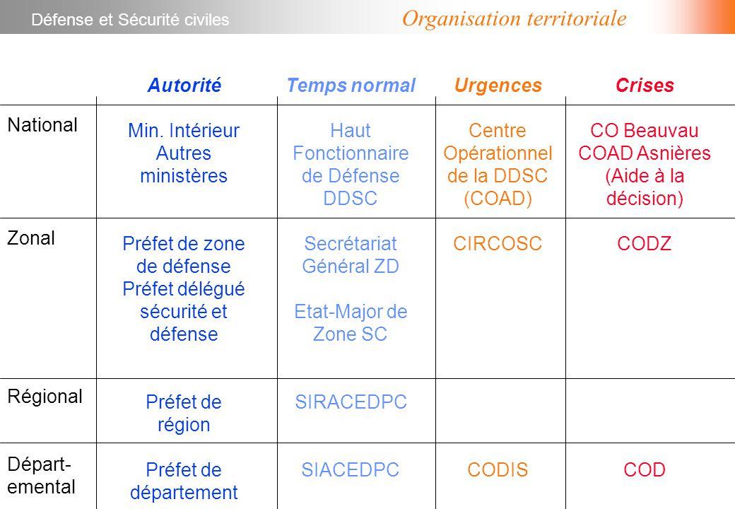 Organisation territoriale National Zonal Régional Départ- emental Autorité Min.