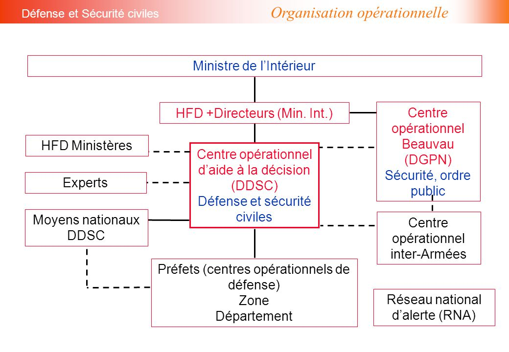 Centre opérationnel d'aide à la décision (DDSC) Défense et sécurité civiles HFD +Directeurs (Min. Int.) Moyens nationaux DDSC Préfets (centres opérati
