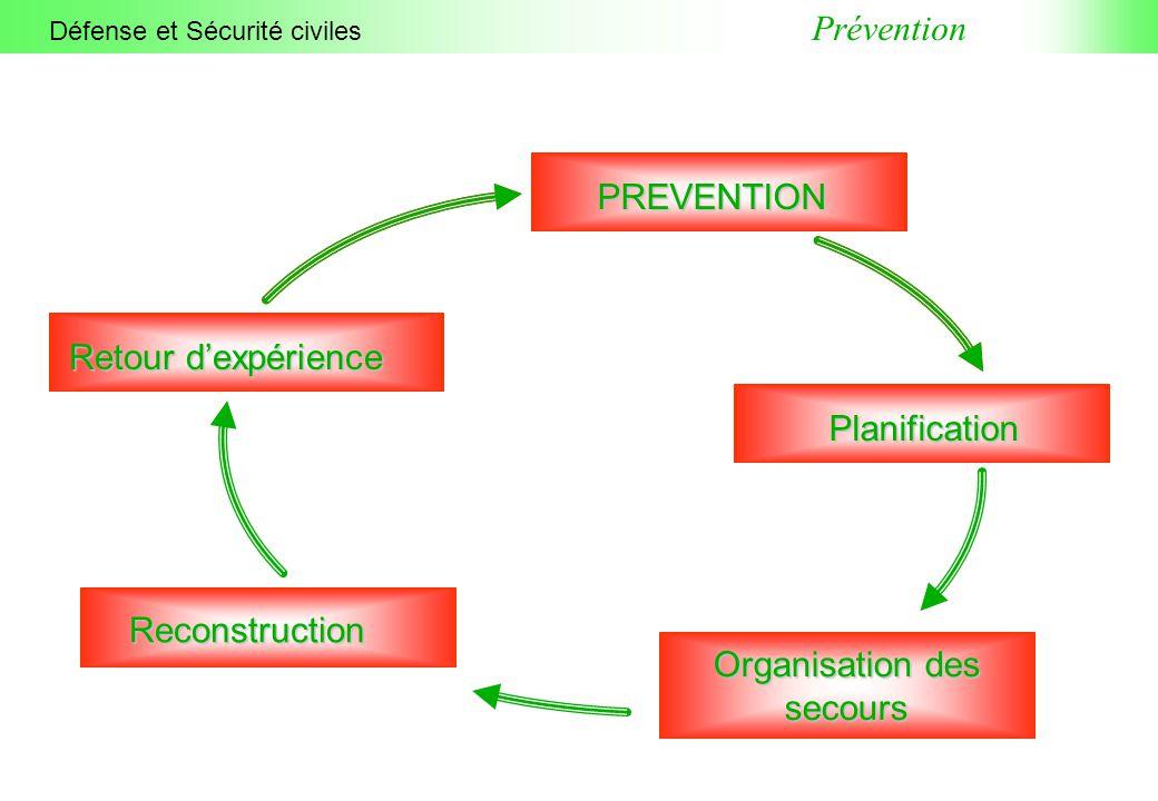 Défense et Sécurité civiles Prévention PREVENTION Planification Organisation des secours Reconstruction Retour d'expérience
