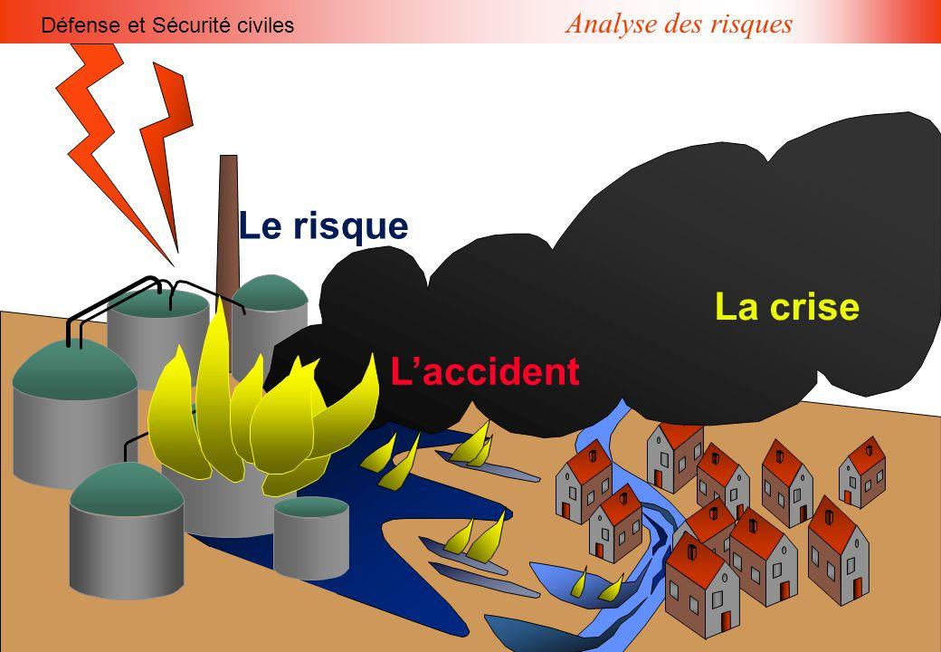 Analyse des risques Défense et Sécurité civiles L'accident Le risque La crise L'accident