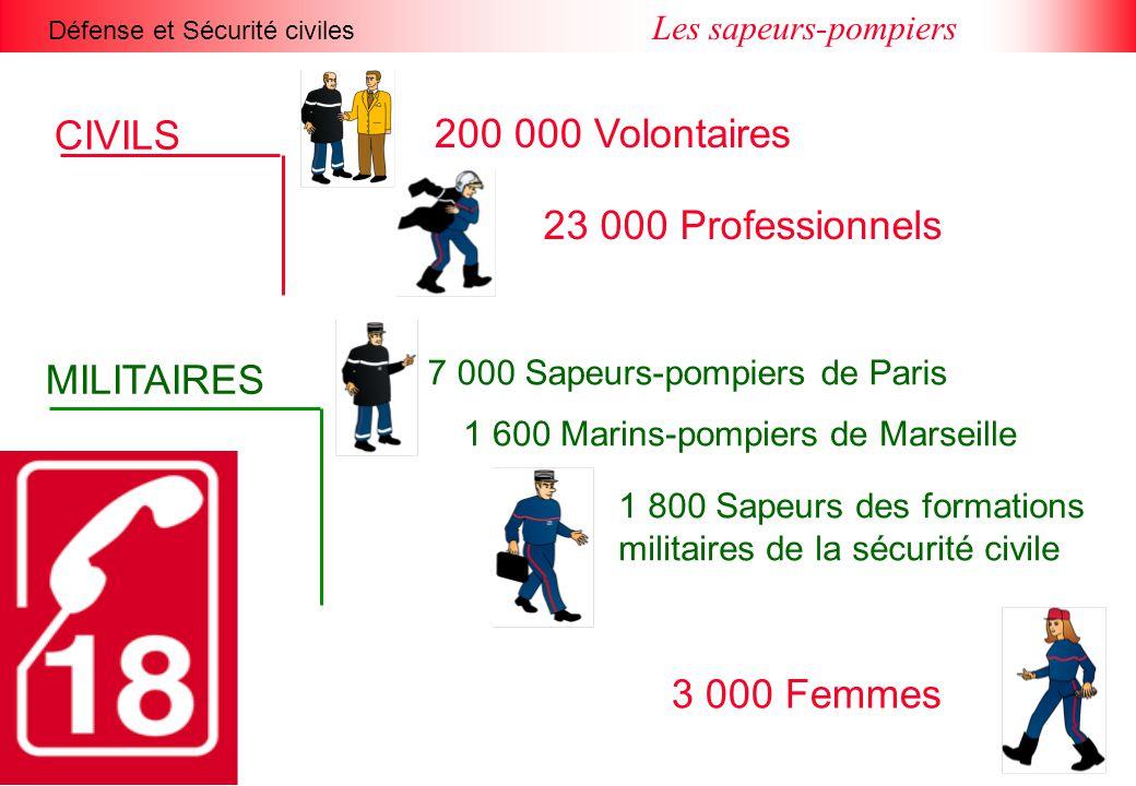 Défense et Sécurité civiles Les sapeurs-pompiers CIVILS 200 000 Volontaires 23 000 Professionnels MILITAIRES 7 000 Sapeurs-pompiers de Paris 1 600 Marins-pompiers de Marseille 1 800 Sapeurs des formations militaires de la sécurité civile 3 000 Femmes