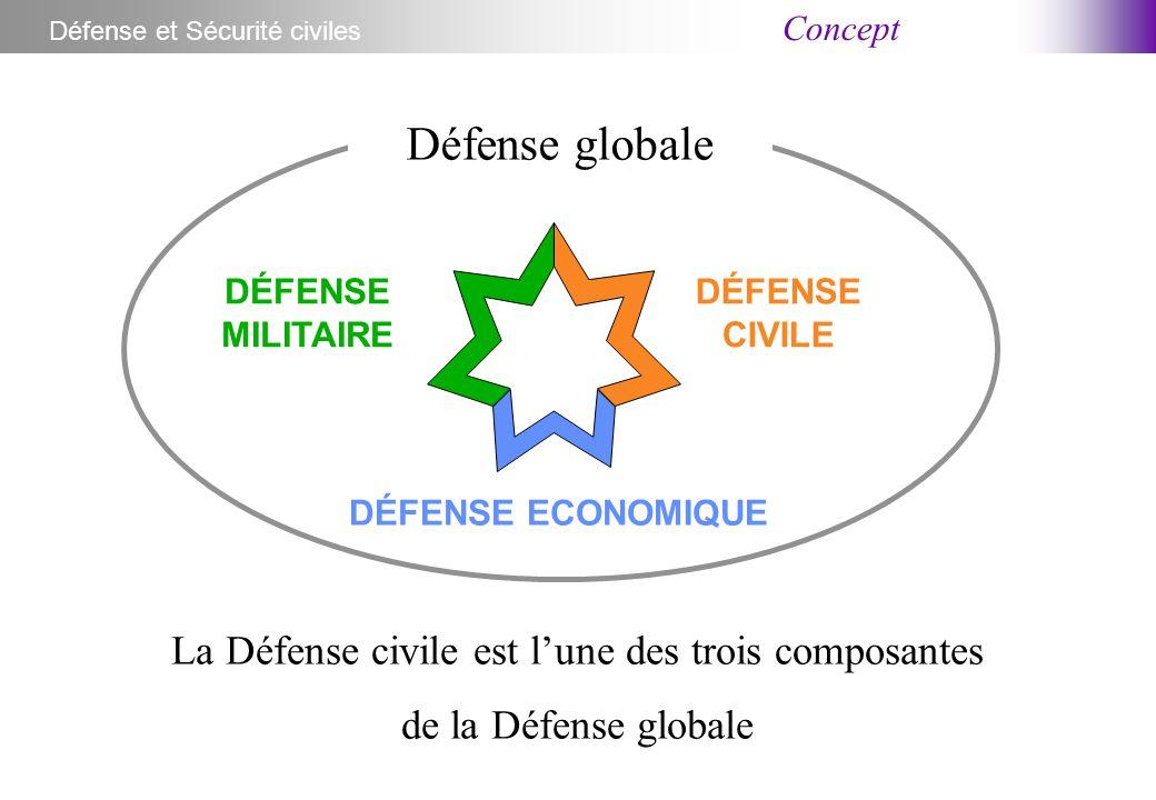 Concept Défense et Sécurité civiles DÉFENSE MILITAIRE DÉFENSE CIVILE DÉFENSE ECONOMIQUE Défense globale La Défense civile est l'une des trois composantes de la Défense globale