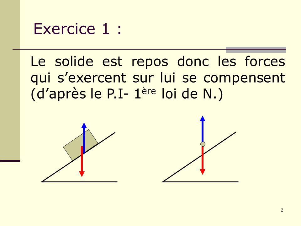 2 Exercice 1 : Le solide est repos donc les forces qui s'exercent sur lui se compensent (d'après le P.I- 1 ère loi de N.)