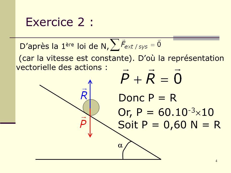 4 Exercice 2 :  D'après la 1 ère loi de N, (car la vitesse est constante). D'où la représentation vectorielle des actions : Donc P = R Or, P = 60.10