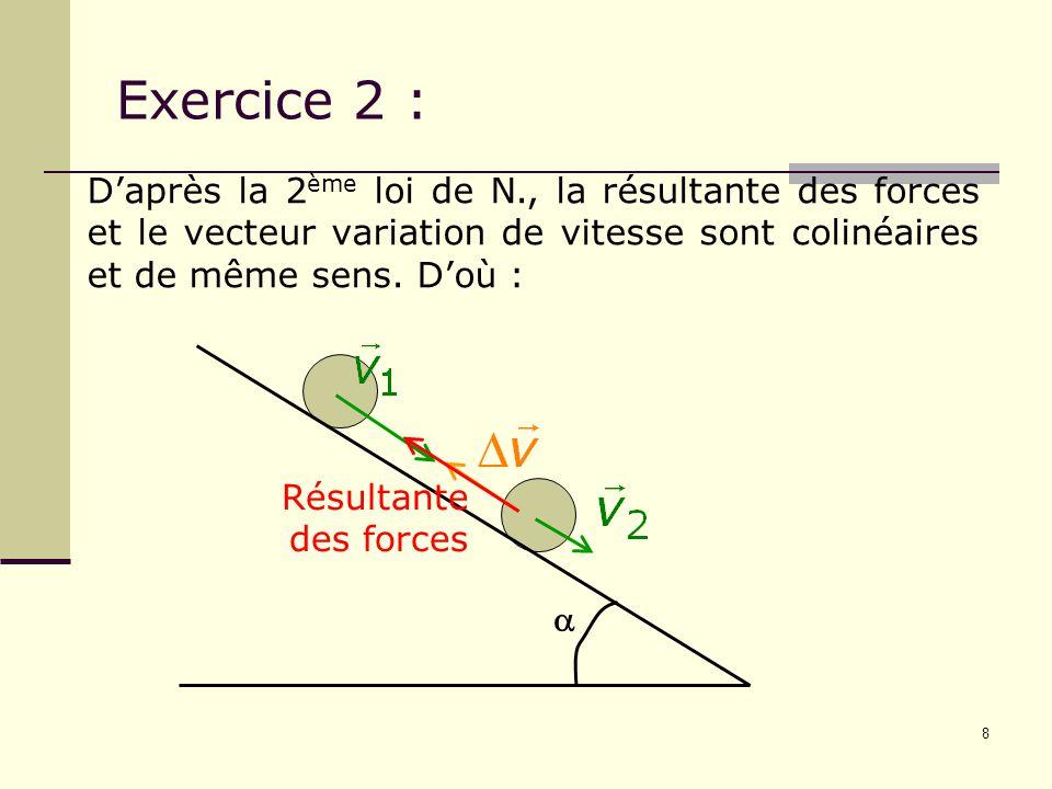 8  Résultante des forces D'après la 2 ème loi de N., la résultante des forces et le vecteur variation de vitesse sont colinéaires et de même sens. D'