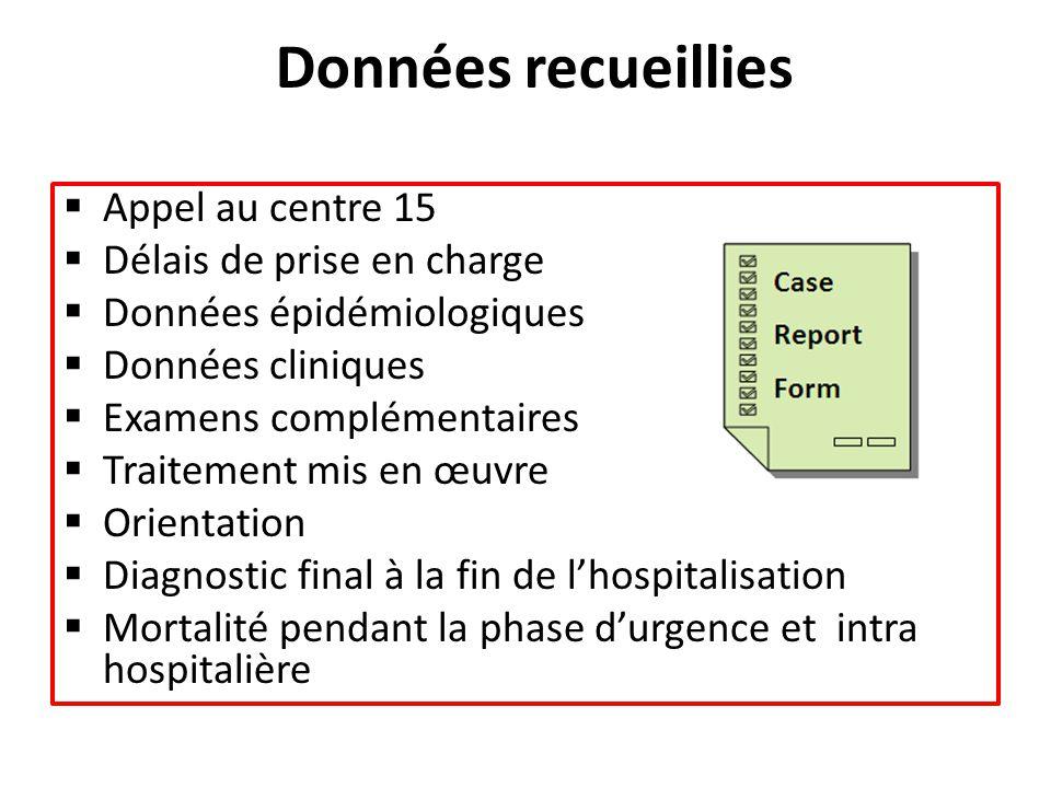 Données recueillies  Appel au centre 15  Délais de prise en charge  Données épidémiologiques  Données cliniques  Examens complémentaires  Traite