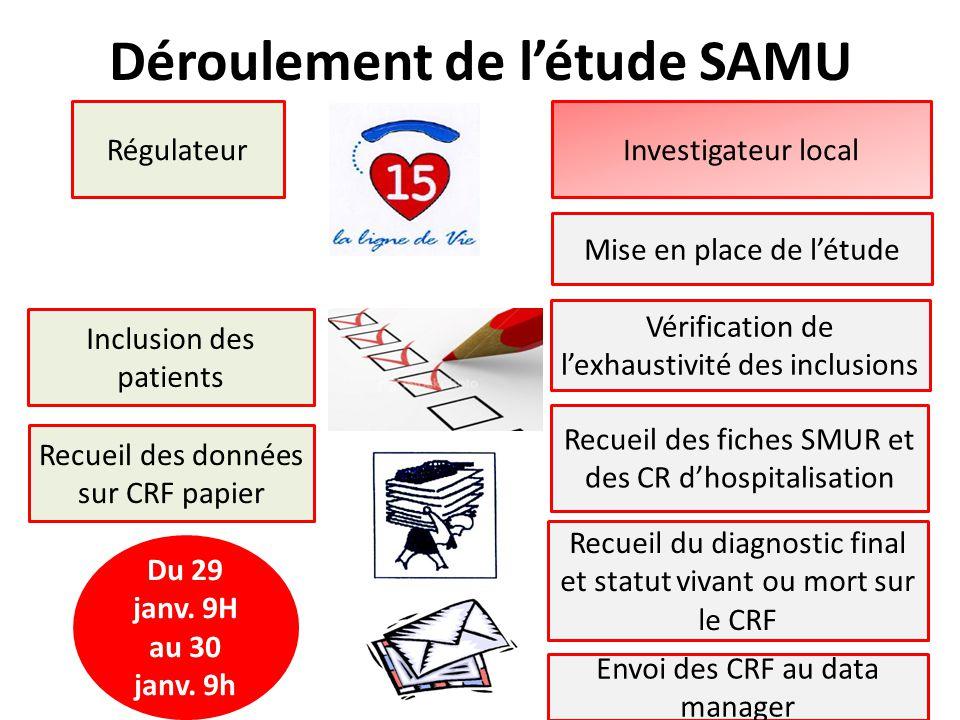 Déroulement de l'étude SAMU Inclusion des patients Recueil des données sur CRF papier Investigateur local Mise en place de l'étude Recueil des fiches