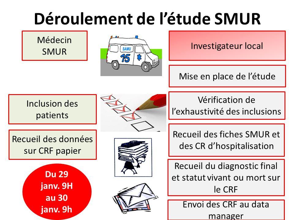 Déroulement de l'étude SMUR Inclusion des patients Recueil des données sur CRF papier Investigateur local Mise en place de l'étude Recueil des fiches