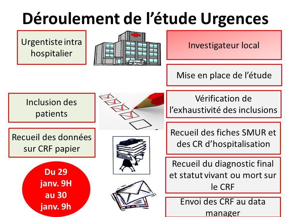 Déroulement de l'étude Urgences Inclusion des patients Recueil des données sur CRF papier Investigateur local Urgentiste intra hospitalier Mise en pla