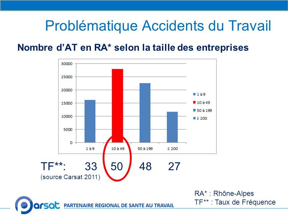 Problématique Accidents du Travail Nombre d'AT en RA* selon la taille des entreprises TF**: 33 50 48 27 (source Carsat 2011) RA* : Rhône-Alpes TF** : Taux de Fréquence