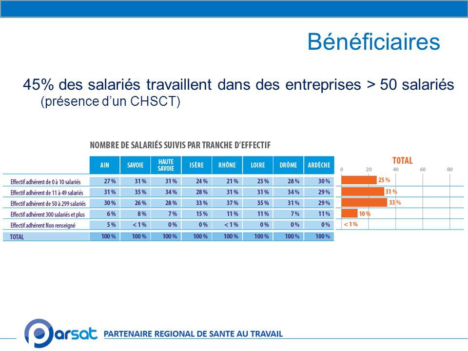 Bénéficiaires 45% des salariés travaillent dans des entreprises > 50 salariés (présence d'un CHSCT)