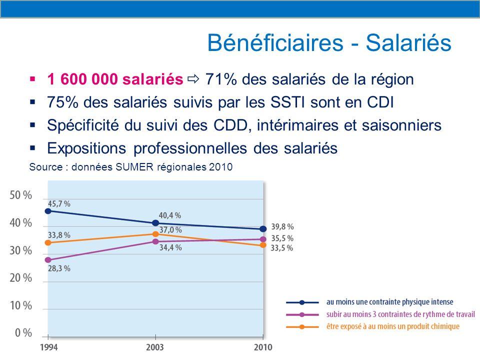 Bénéficiaires - Salariés  1 600 000 salariés  71% des salariés de la région  75% des salariés suivis par les SSTI sont en CDI  Spécificité du suivi des CDD, intérimaires et saisonniers  Expositions professionnelles des salariés Source : données SUMER régionales 2010