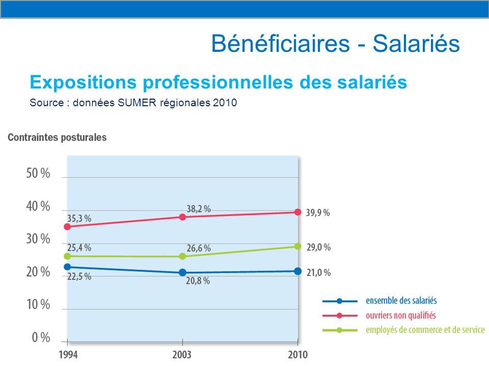 Bénéficiaires - Salariés Expositions professionnelles des salariés Source : données SUMER régionales 2010