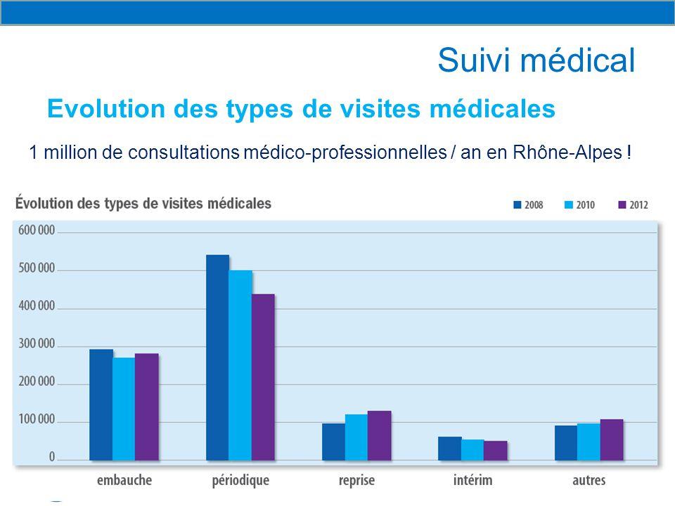 Suivi médical Evolution des types de visites médicales 1 million de consultations médico-professionnelles / an en Rhône-Alpes !