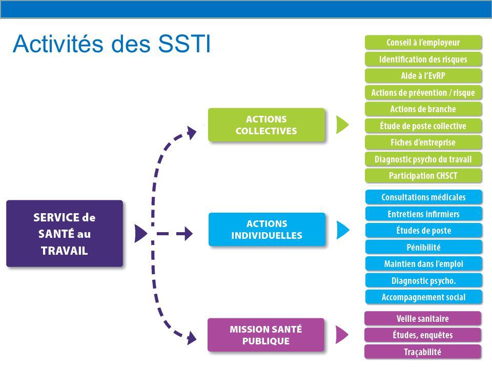 Activités des SSTI